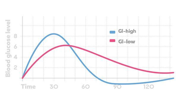 Der glykämische Index beschriebt, wie schnell die Kohlenhydrate ins Blut gehen