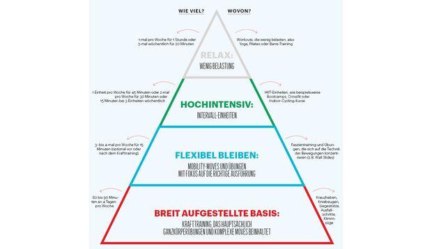 Fitness-Pyramide