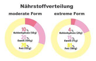 Wie viele Gramm Kohlenhydrate pro Tag auf der Ketodiät